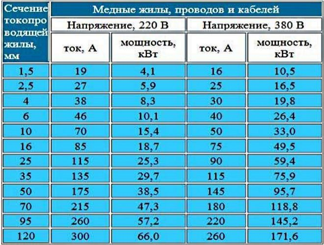таблица рассчета